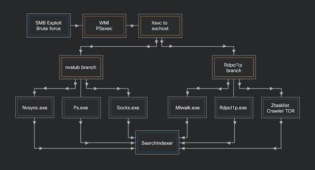 Prometei botnet uses SMB