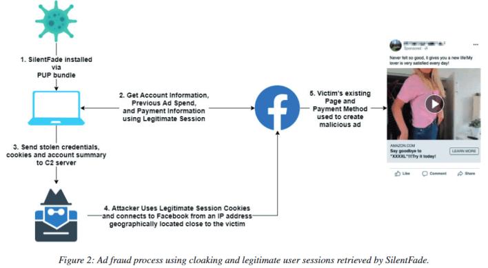 SilentFade defrauded Facebook users