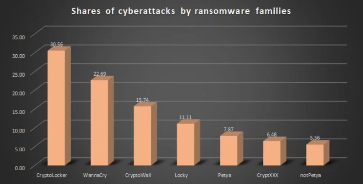 Shares of successful cyberattacks by families