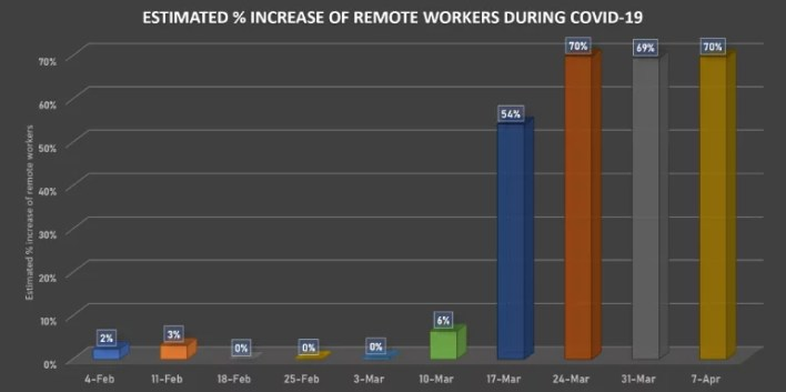 Working from home stats