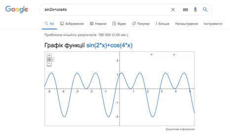 Як побудувати графік тригонометричних функцій за допомогою пошуку Google?