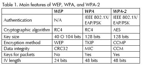 Безкоштовні мережі Wi-Fi: Порівняння WEP та WPA за їх властивостями