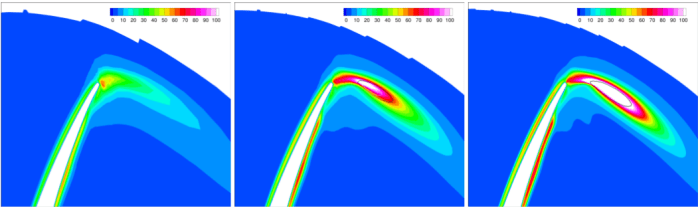 propeller eddy viscosity ratio distribution