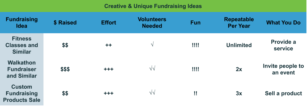Creative and Unique Fundraising Ideas comparison chart