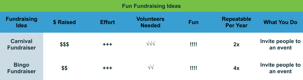 Fun Fundraising Ideas comparison chart