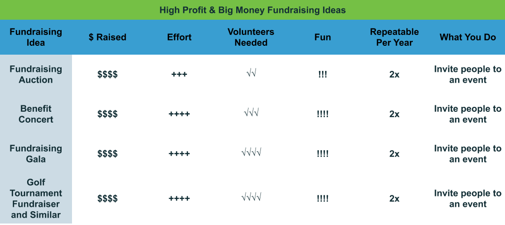 High Profit and Big Money Fundraising Ideas comparison chart