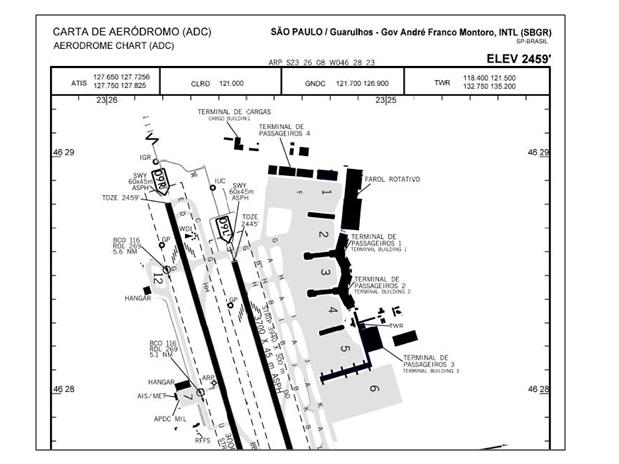 Tráfego Aéreo: as distâncias declaradas em um aeroporto