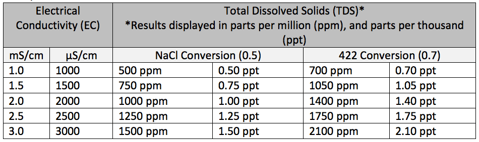 Ec tds example conversion chart also the ultimate guide to testing electrical conductivity of soil rh blog hannainst