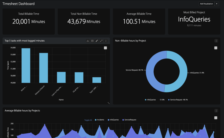 Wrike Timesheet Dashboard