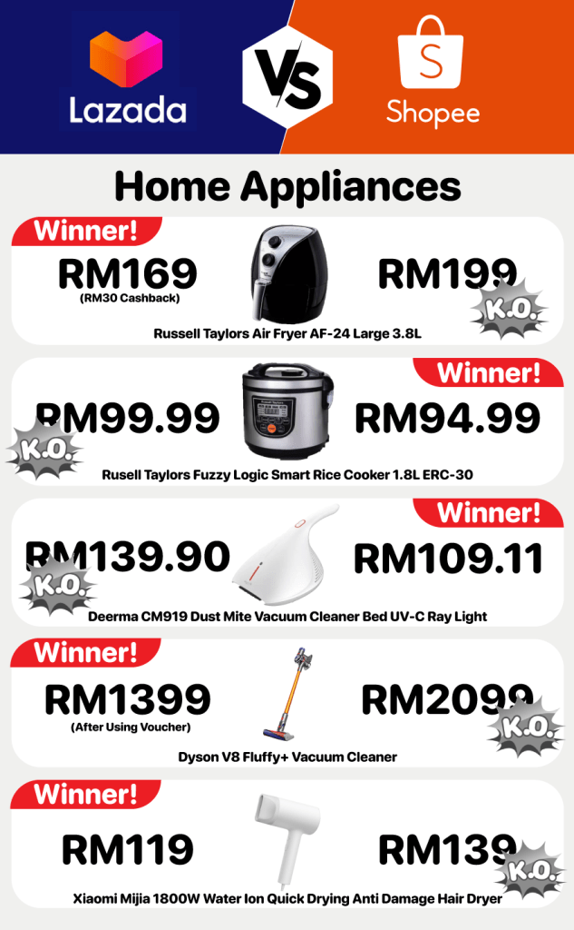 This image has an empty alt attribute; its file name is appliances-shopee-vs-lazada-633x1024.png