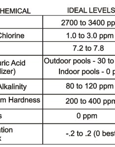 Chemistry levels also how often should you test your water hayward poolside blog rh pool