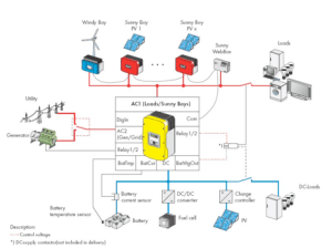 AC Coupling  How to Cost Effectively Add Battery Backup