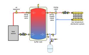 2Pipe Versus 4Pipe Buffer Tank Configurations