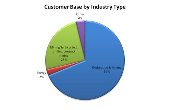 Customer base (Credit: www.scopesystems.com.au)