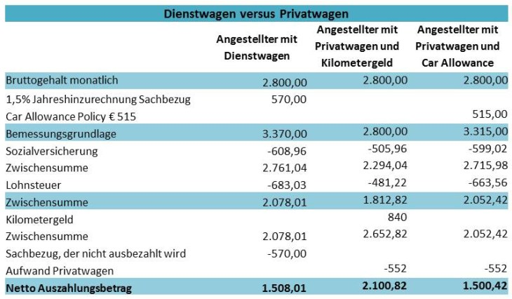 Österreich: Dienstwagen versus Privatwagen