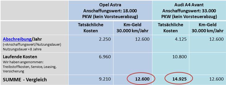 Vergleich Tatsächliche Kosten oder km-Geld