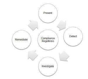 Compliance-Regelkreis in Anlehnung an Heißner