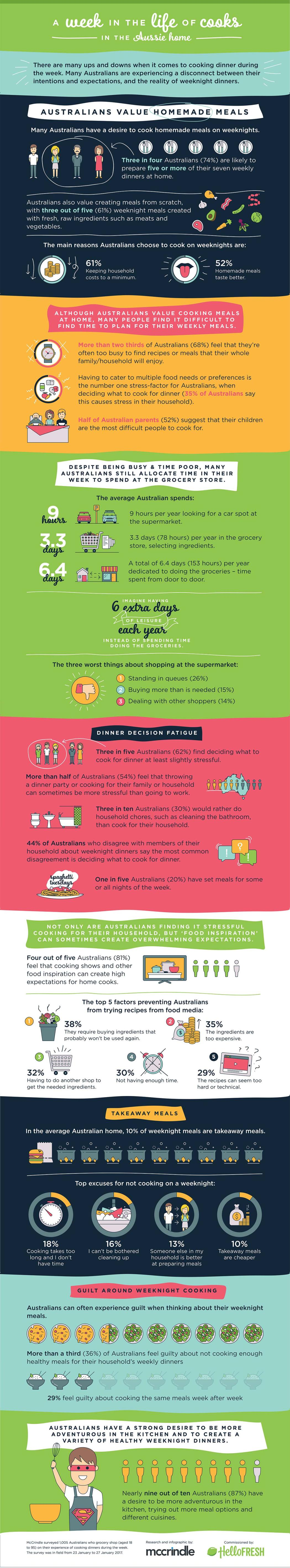 How do Australians cook and eat infographic