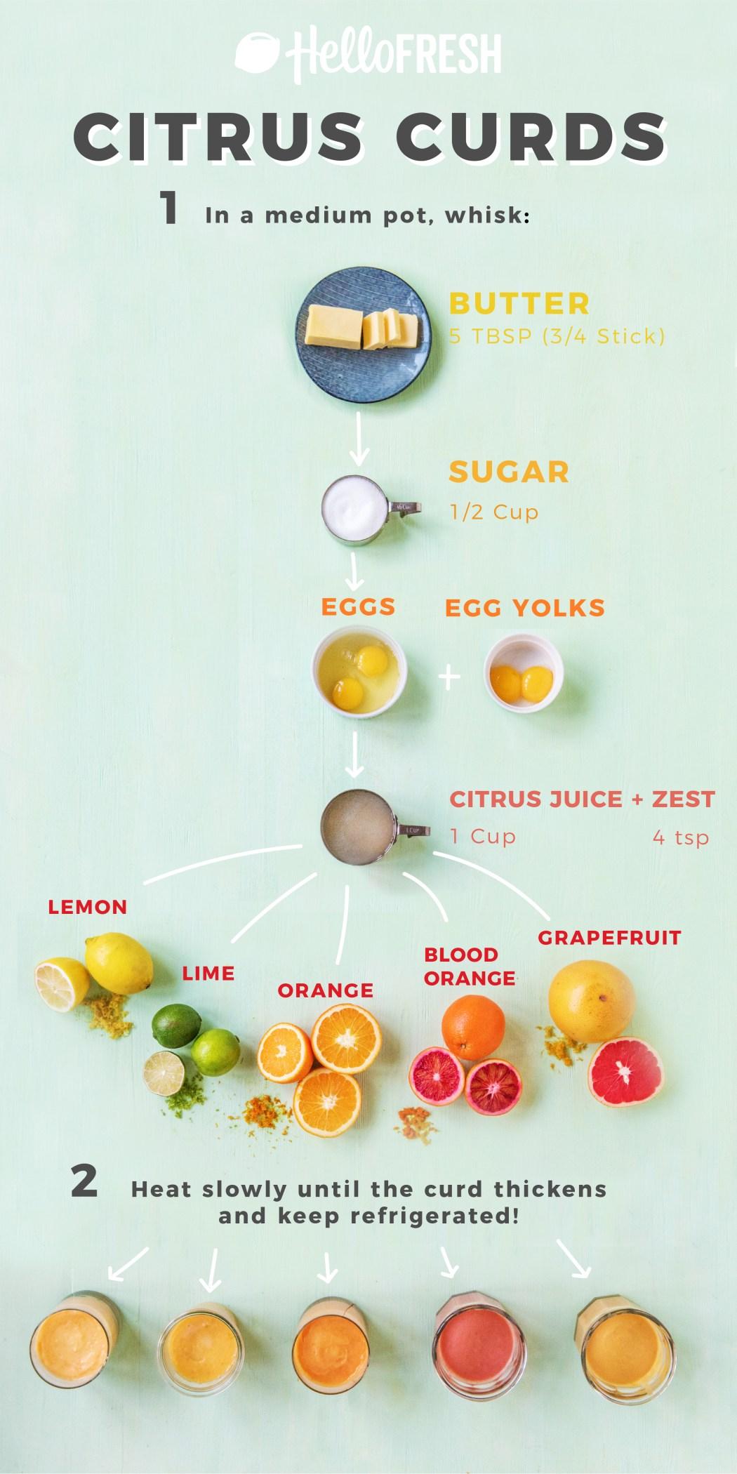 citrus curd-recipes-HelloFresh-US-infographic