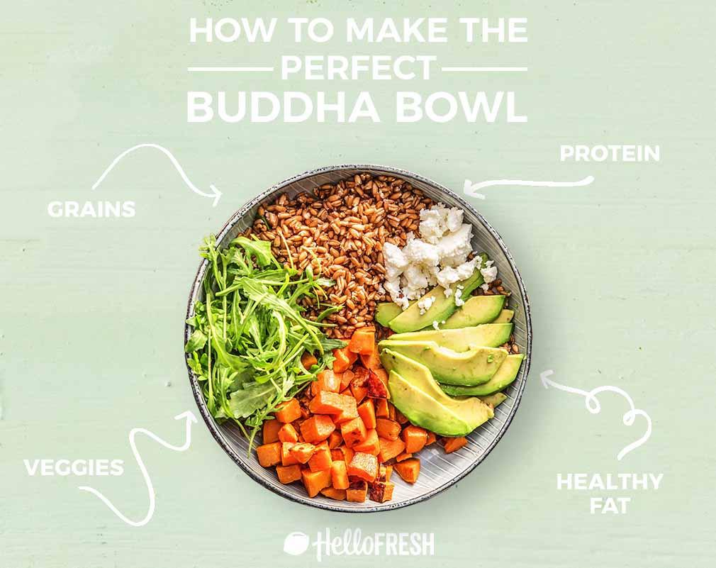 how-to-buddha bowls-infographic-HelloFresh