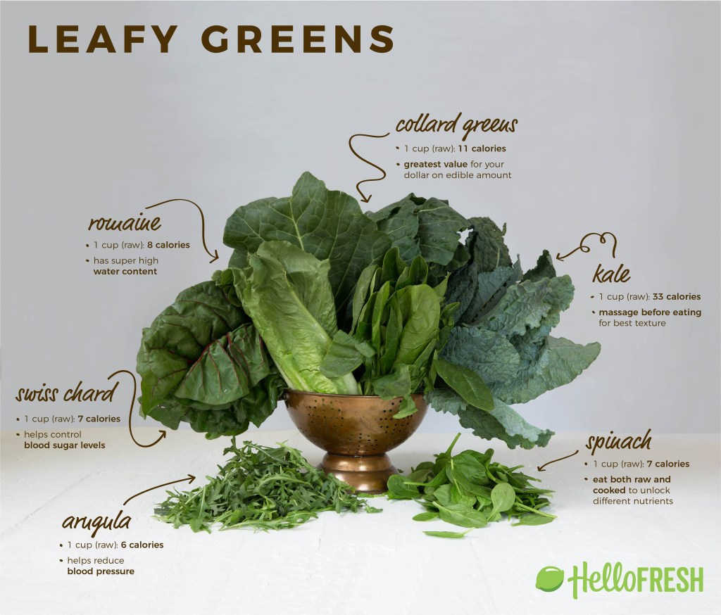 spring-Leafy Greens-infographic-HelloFresh
