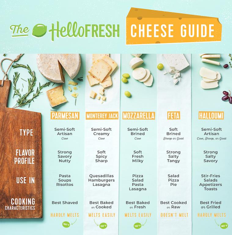 types of cheeses-HelloFresh-infographic