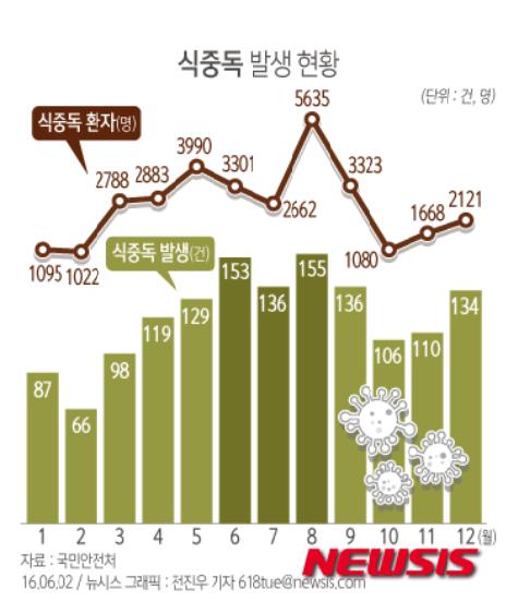 [사진=월별 식중독 발생현황을 표시한 그래프, 뉴시스]