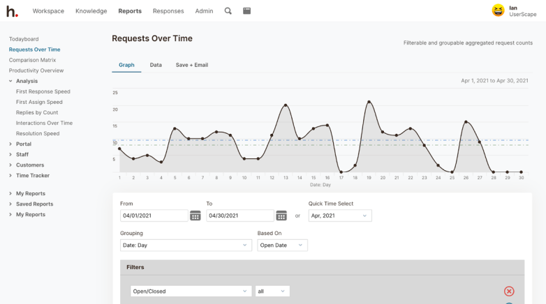 HelpSpot's email help desk software: Requests Over Time Graph/ Data