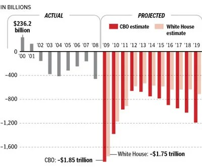 Bush Versus Obama Deficit