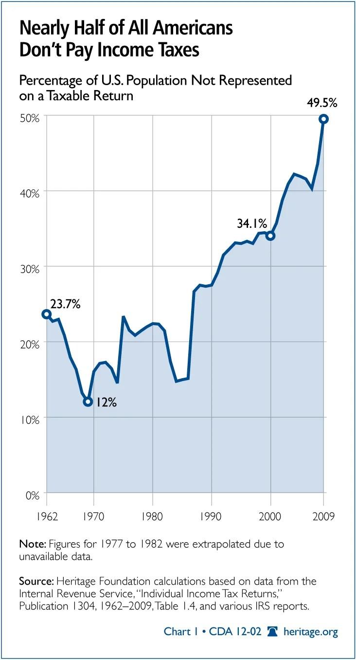 CDA-2012-index-dependency