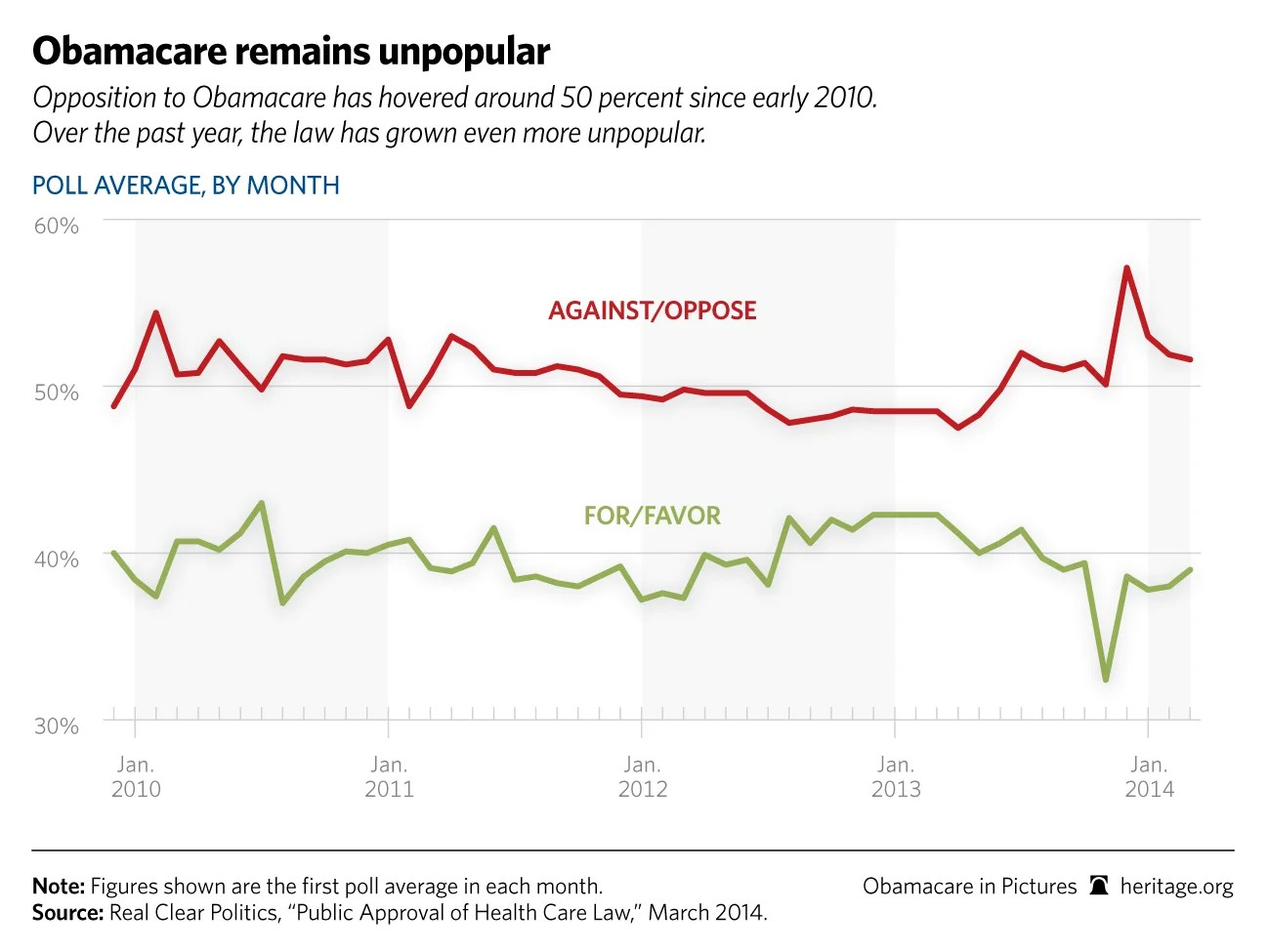 What Obamacare's Successes Should Tell Us About Its Failures