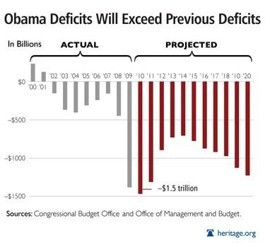 Obama's Budget Deficit