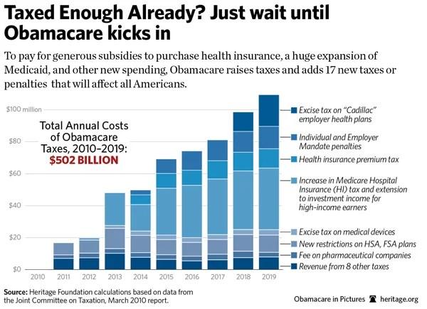 https://i0.wp.com/blog.heritage.org/wp-content/uploads/obamacare-taxes.jpg