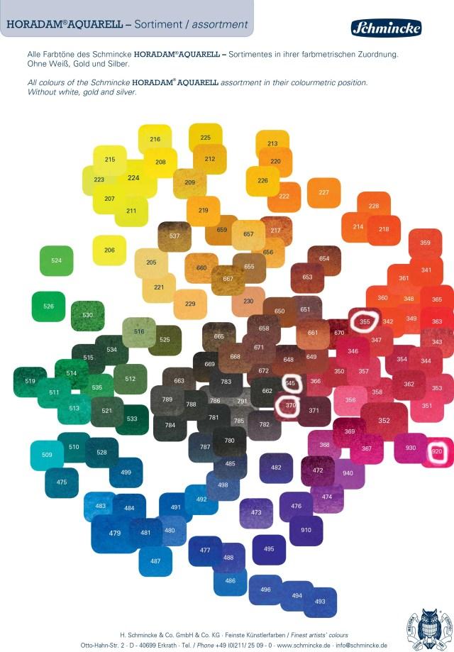 Schminke Profitipps Aquarell farbmetrische Zuordnung