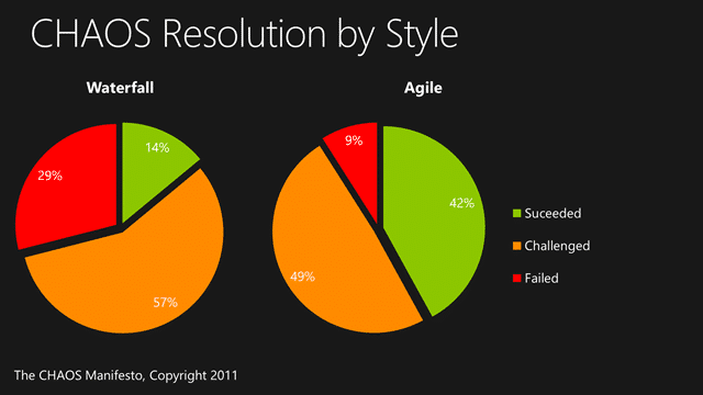 Agile projects are 3 times more likely to be successful
