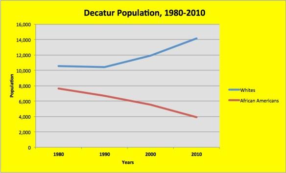 Decatur-Census
