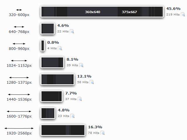 Recent screen resolution statistics