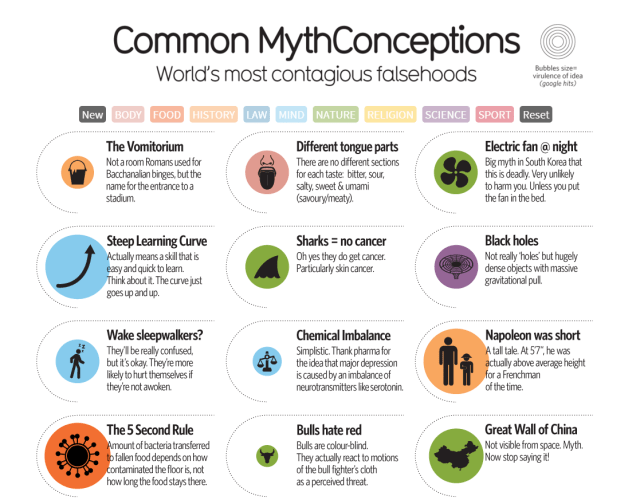 Common MythConceptions: World's Most Contagious Falsehoods. David McCandless.