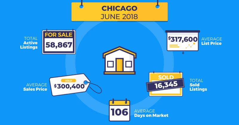 homesnap real estate trends chicago june 2018