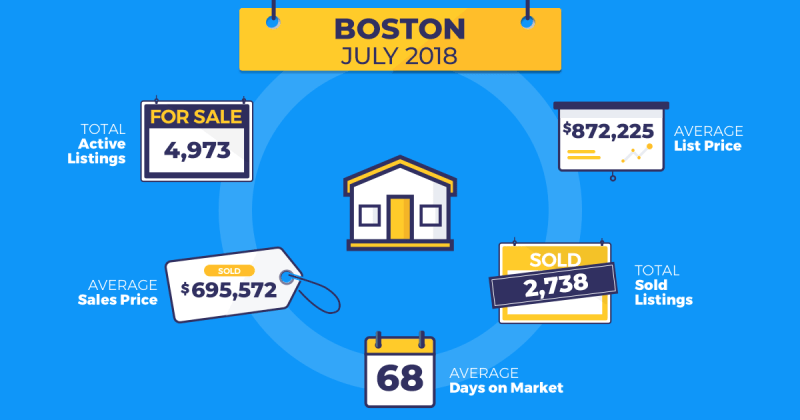 July real estate trends Boston Homesnap
