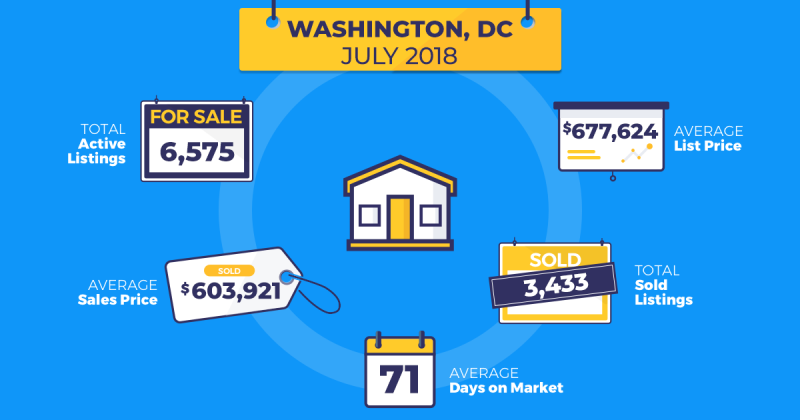 July real estate trends DC Homesnap