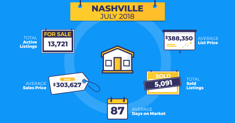 July real estate trends Nashville Homesnap
