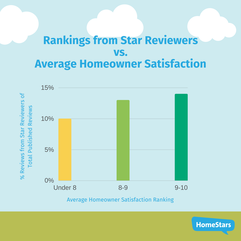 average homeowner satisfaction from star reviewers canada