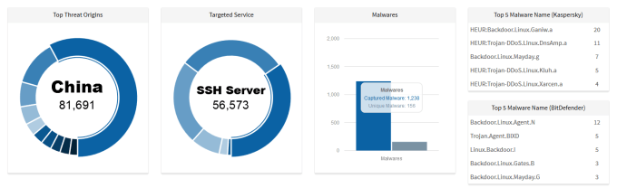 FireShot Screen Capture #038 - 'LebahNET - Distributed Honeypot Network' - dashboard_honeynet_org_my