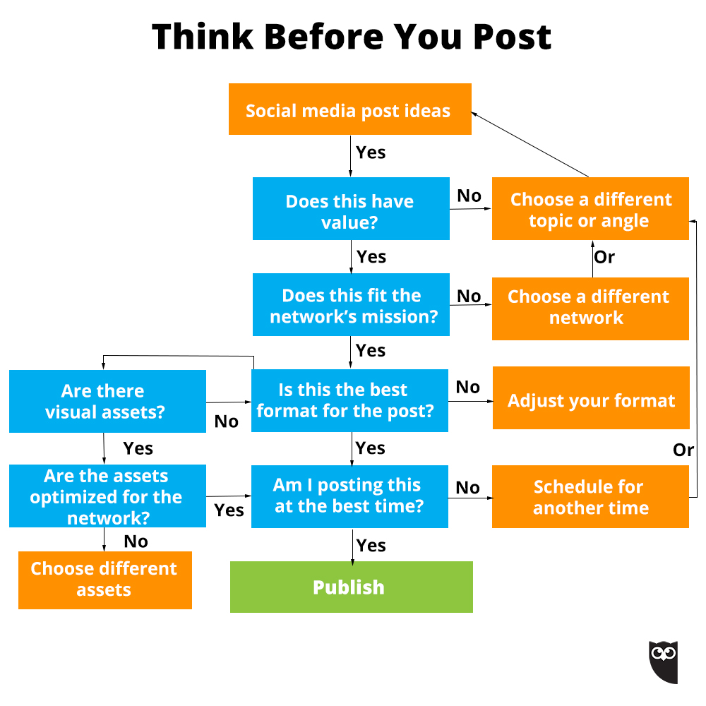 social media etiquette - think before you post