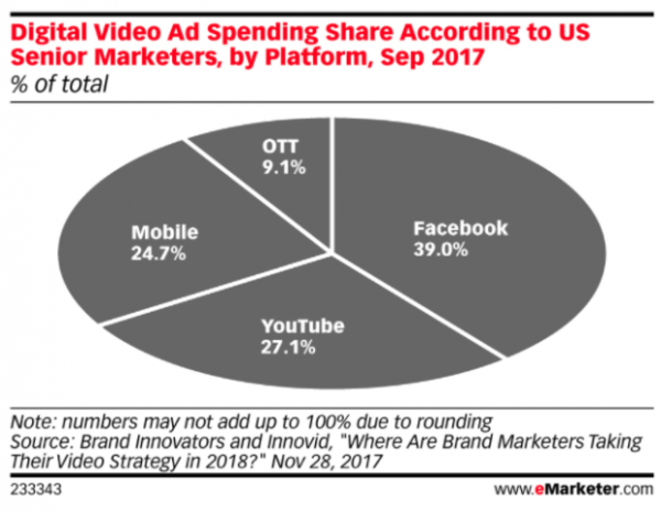 31 YouTube Stats That Matter to Marketers   Hootsuite Blog