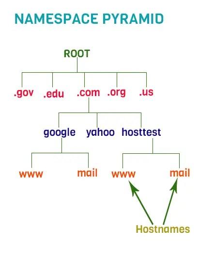 dns server hosting