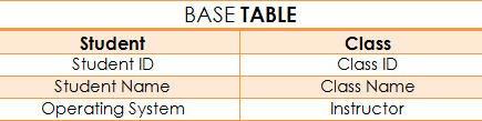 campos de dos tablas base de datos relacional