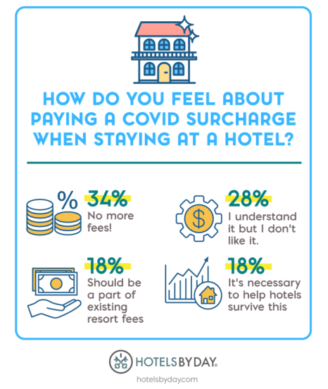 How do you feel about paying a COVID surcharge when staying at a hotel?