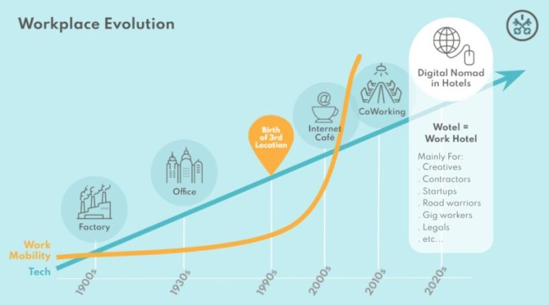 A graph showing the evolution of the workplace throughout history.
